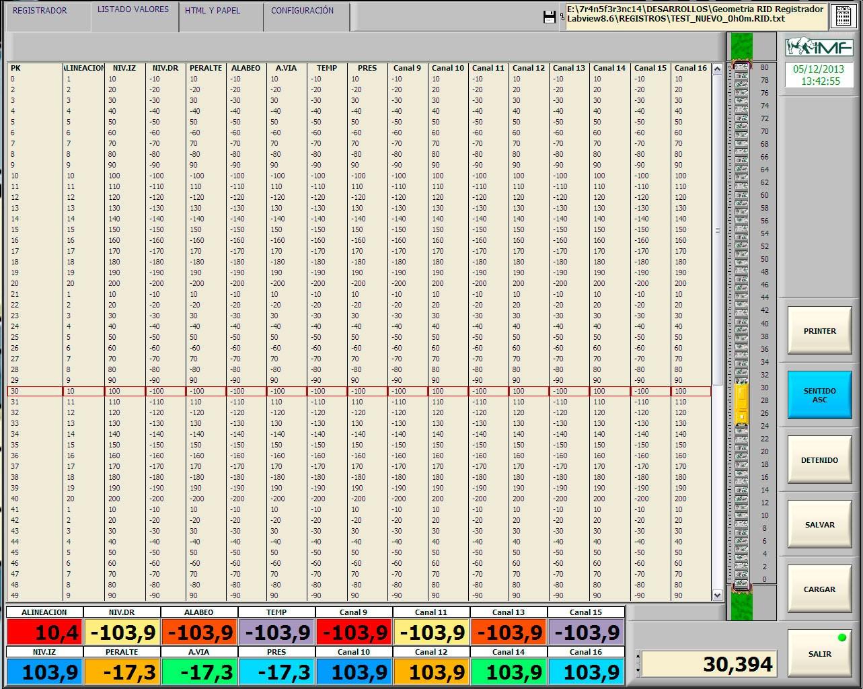 Pantalla de datos del RID
